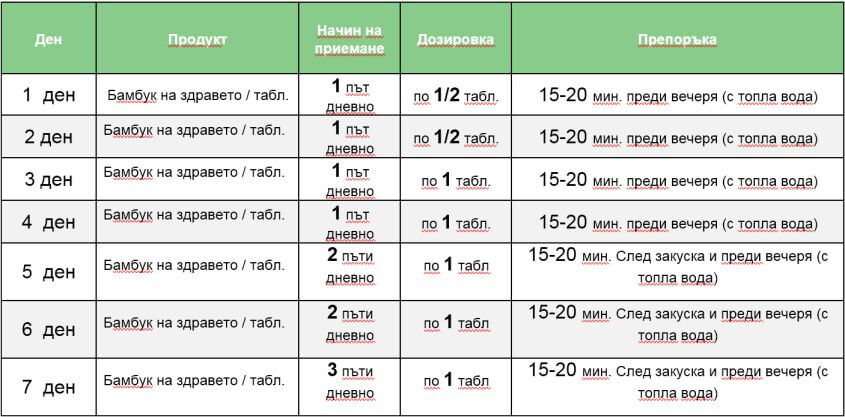 Схема на прием на бамбук на здравето | Borov-Prashec.com