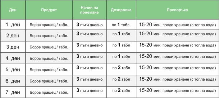 Схема на прием на боров прашец таблетки | Borov-Prashec.com