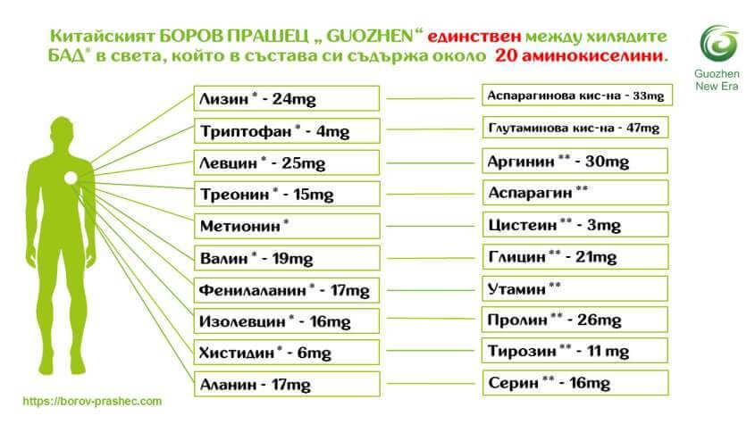 """Боров прашец""""GUOZHEN"""" единствен с 20 аминокиселини"""